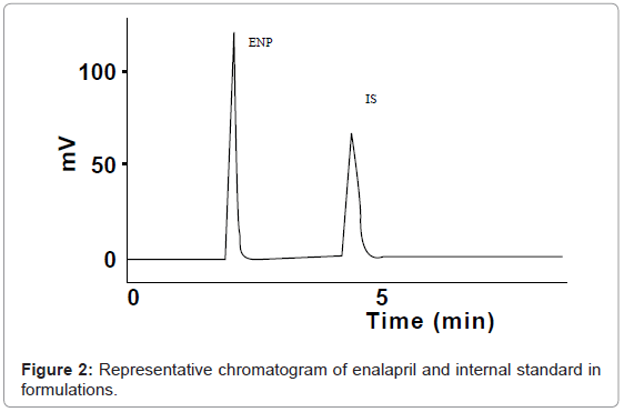 analytical-bioanalytical-techniques-chromatogram-enalapril-formulations