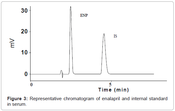 analytical-bioanalytical-techniques-chromatogram-enalapril-serum