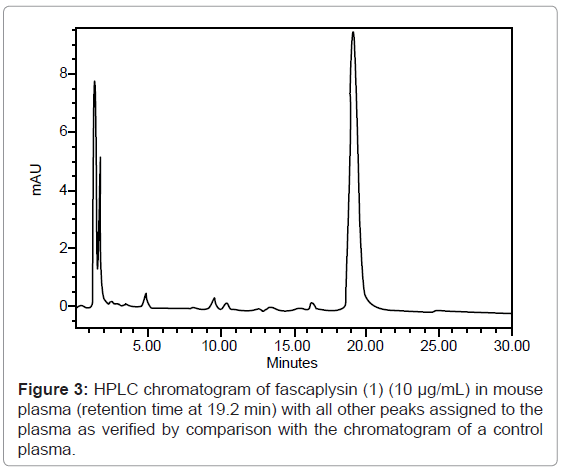 analytical-bioanalytical-techniques-chromatogram-fascaplysin-plasma