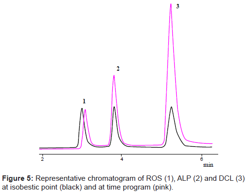analytical-bioanalytical-techniques-chromatogram-isobestic-point