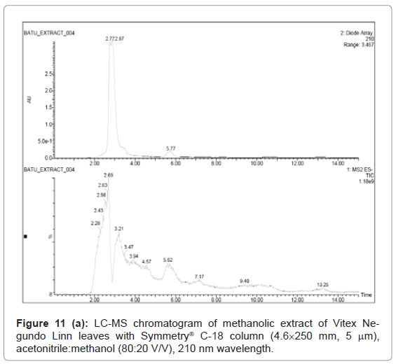 analytical-bioanalytical-techniques-chromatogram-methanolic-leaves