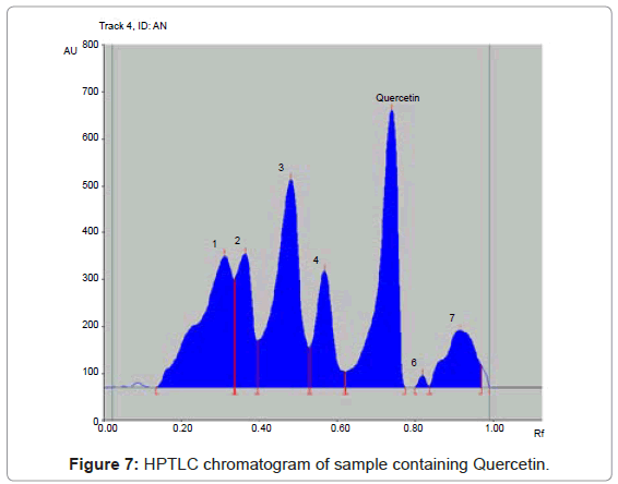 analytical-bioanalytical-techniques-chromatogram-sample-Quercetin