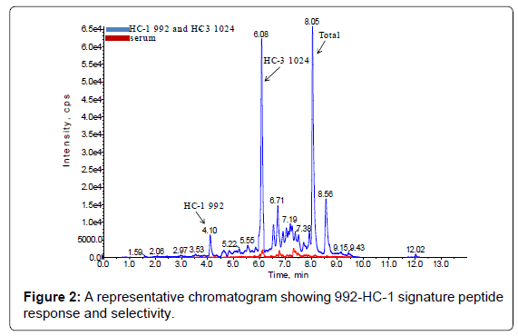 analytical-bioanalytical-techniques-chromatogram-signature-peptide