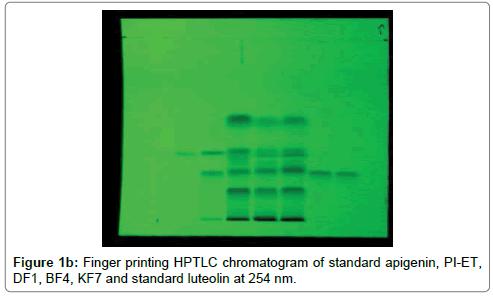 analytical-bioanalytical-techniques-chromatogram-standard-apigenin