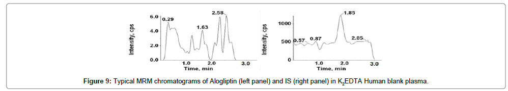 analytical-bioanalytical-techniques-chromatograms-Miglitol