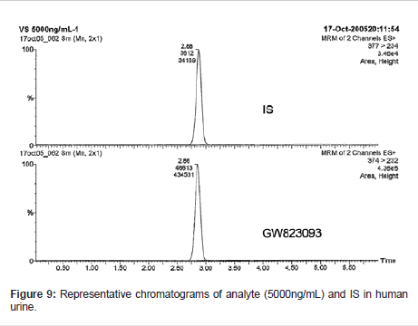 analytical-bioanalytical-techniques-chromatograms