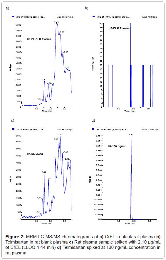 analytical-bioanalytical-techniques-chromatograms-plasma-Telmisartan