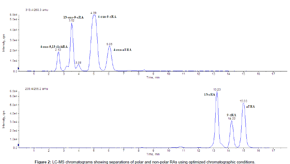 analytical-bioanalytical-techniques-chromatographic-conditions