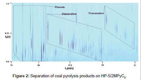 analytical-bioanalytical-techniques-coal-pyrolysis