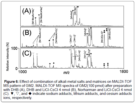 analytical-bioanalytical-techniques-combination-alkali-metal
