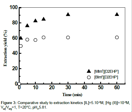 analytical-bioanalytical-techniques-concentrations