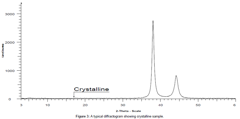 analytical-bioanalytical-techniques-crystalline-sample