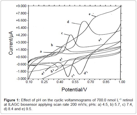 analytical-bioanalytical-techniques-cyclic-voltammograms-retinol
