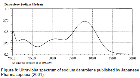 analytical-bioanalytical-techniques-dantrolene-published
