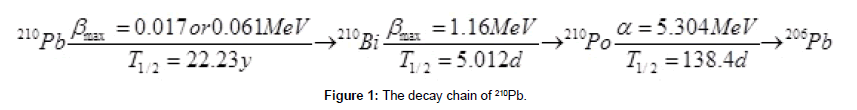 analytical-bioanalytical-techniques-decay-chain