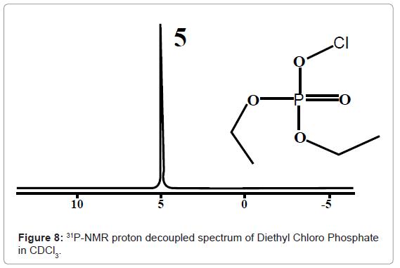 analytical-bioanalytical-techniques-decoupled-Diethyl-Chloro