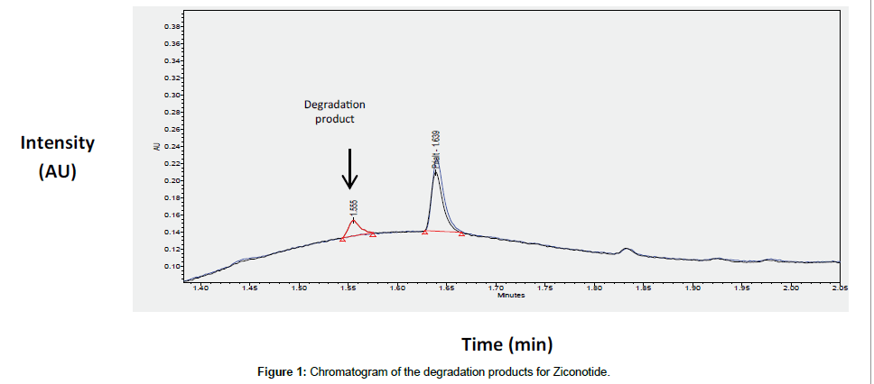 analytical-bioanalytical-techniques-degradation-products