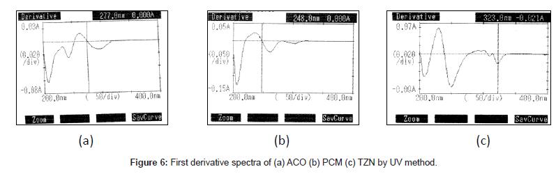 analytical-bioanalytical-techniques-derivative-spectra