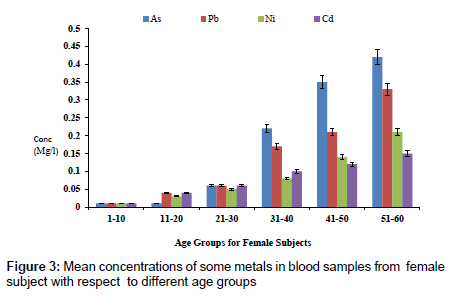 analytical-bioanalytical-techniques-different-age-groups