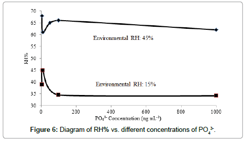 analytical-bioanalytical-techniques-different-concentrations