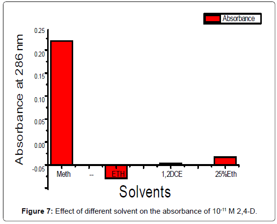 analytical-bioanalytical-techniques-different-solvent-absorbance