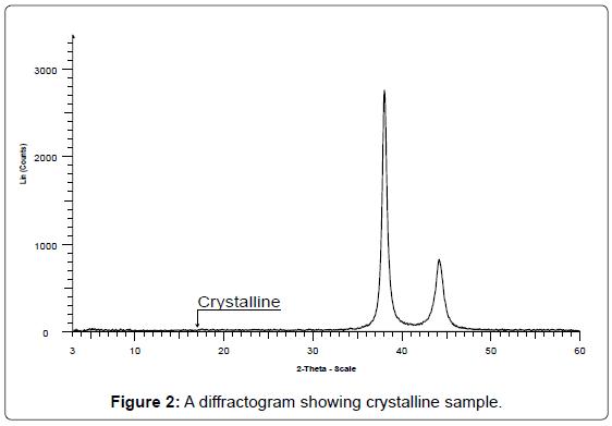analytical-bioanalytical-techniques-diffractogram-crystalline-sample
