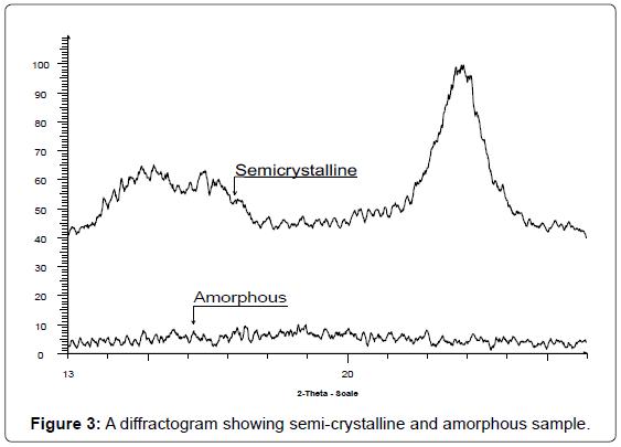 analytical-bioanalytical-techniques-diffractogram-semi-crystalline