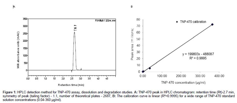analytical-bioanalytical-techniques-dissolution-degradation