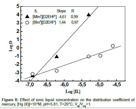 analytical-bioanalytical-techniques-distribution-coefficient
