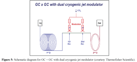 analytical-bioanalytical-techniques-dual-cryogenic
