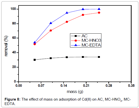 analytical-bioanalytical-techniques-effect-mass-adsorption