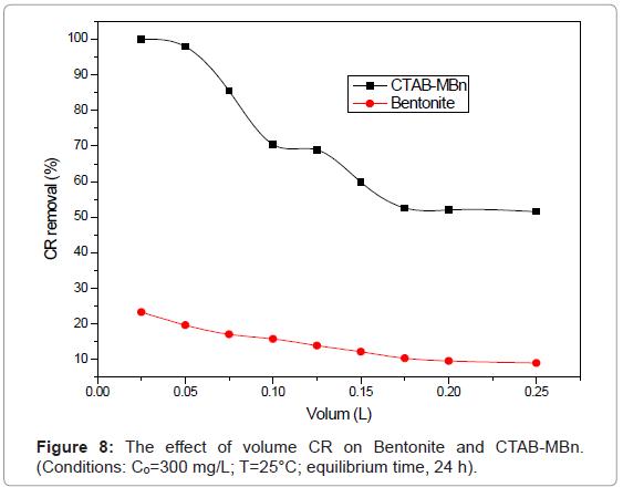 analytical-bioanalytical-techniques-effect-volume-Bentonite