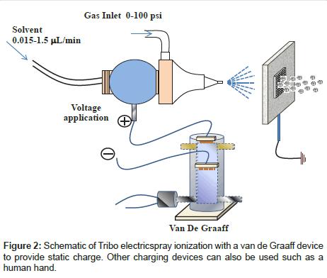 analytical-bioanalytical-techniques-electricspray-ionization