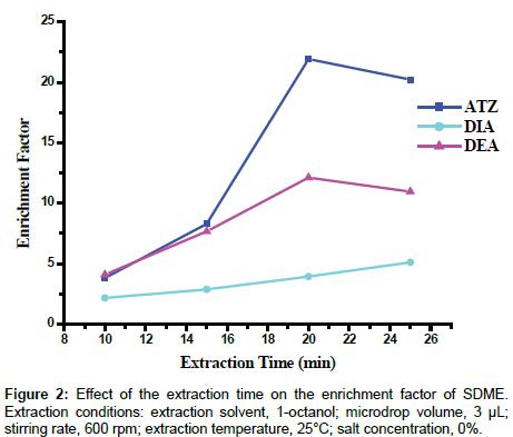 analytical-bioanalytical-techniques-enrichment-factor
