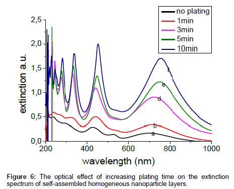 analytical-bioanalytical-techniques-extinction-spectrum