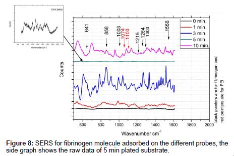 analytical-bioanalytical-techniques-fibrinogen-molecule