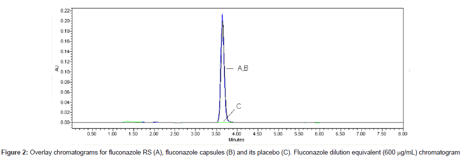 analytical-bioanalytical-techniques-fluconazole-capsules