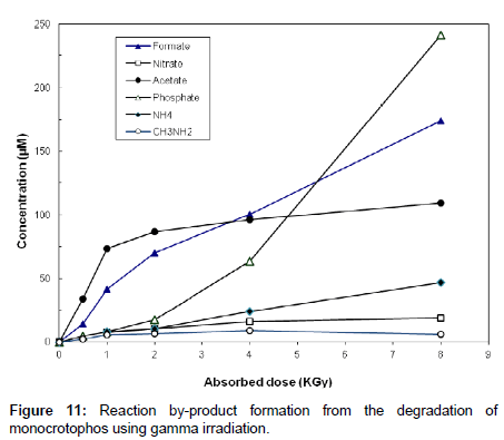 analytical-bioanalytical-techniques-gamma-irradiation