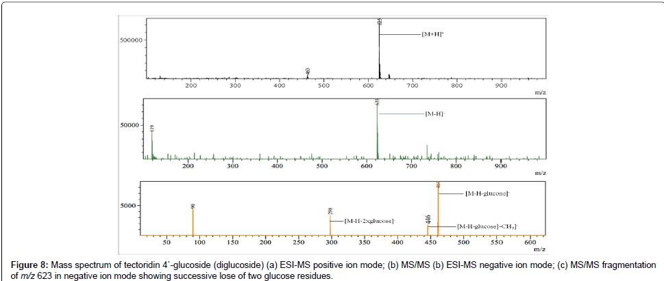 analytical-bioanalytical-techniques-glucoside