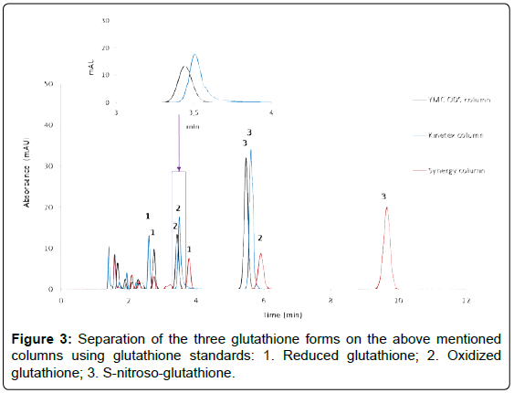 analytical-bioanalytical-techniques-glutathione-columns-glutathione
