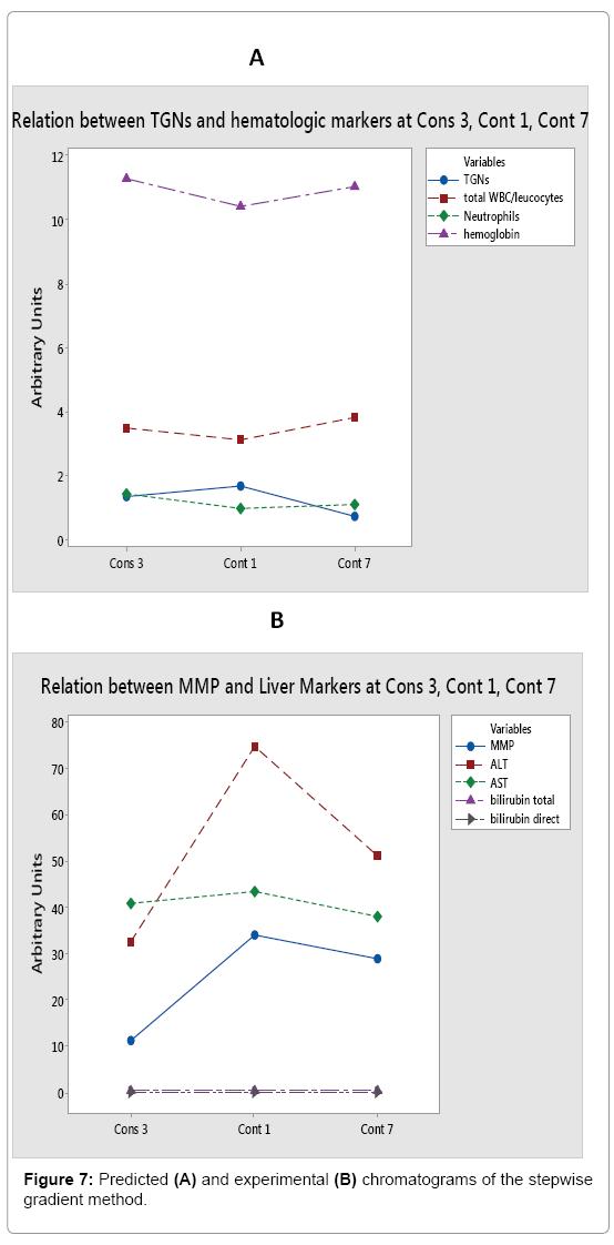 analytical-bioanalytical-techniques-gradient-method