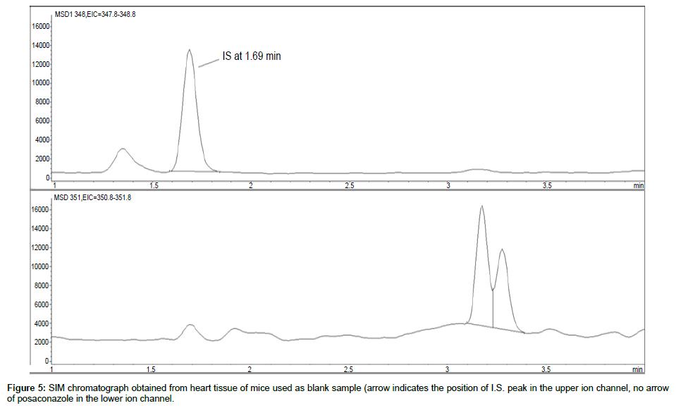 analytical-bioanalytical-techniques-heart-tissue