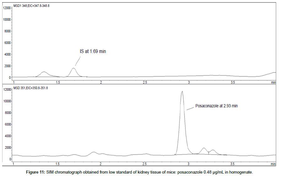 analytical-bioanalytical-techniques-homogenate