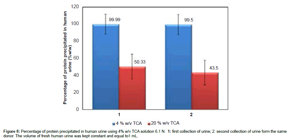 analytical-bioanalytical-techniques-human-urine