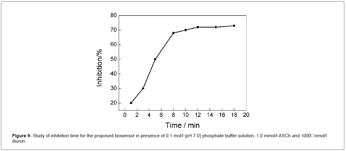 analytical-bioanalytical-techniques-inhibition-biosensor-phosphate