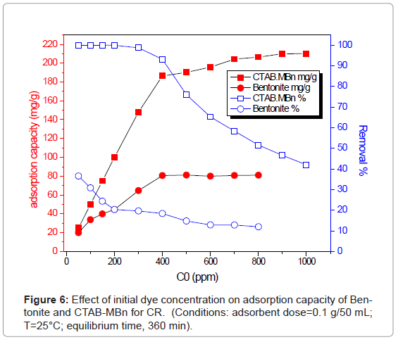 analytical-bioanalytical-techniques-initial-adsorption-capacity
