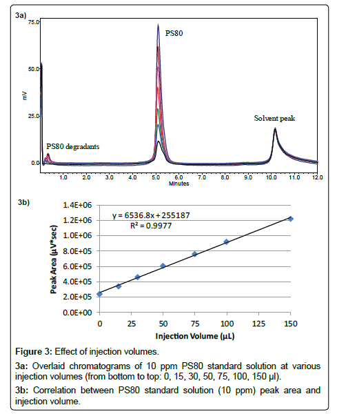 analytical-bioanalytical-techniques-injection-chromatograms-volumes