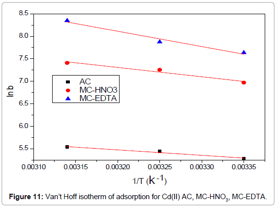 analytical-bioanalytical-techniques-isotherm-adsorption-EDTA