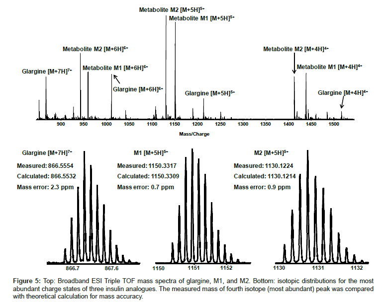 analytical-bioanalytical-techniques-isotopic-distributions