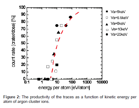 analytical-bioanalytical-techniques-kinetic-energy